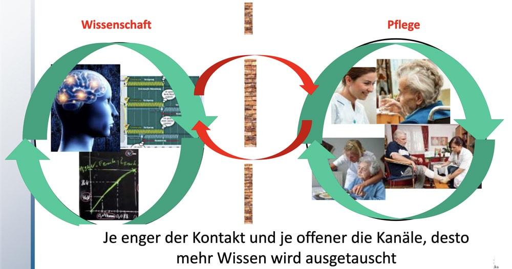 Infografik über Wissenschaft und Pflege